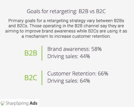 B2B vs B2C goals for retargeting ads